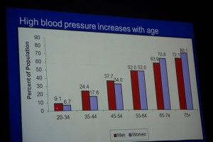A community forum on hypertension was held at Columbia University Medical Center (CUMC).