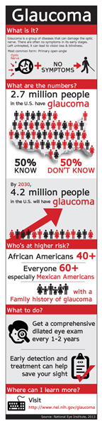 GlaucomaInfoGraphicEnglish_web